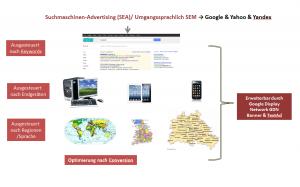 Werbung mit Google